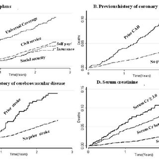 (PDF) Thailand Diabetic Registry cohort: predicting death