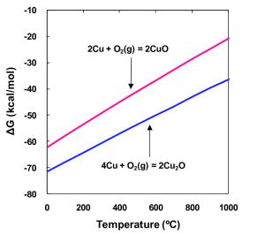Ellingham diagram of copper oxides for an O 2 molecule