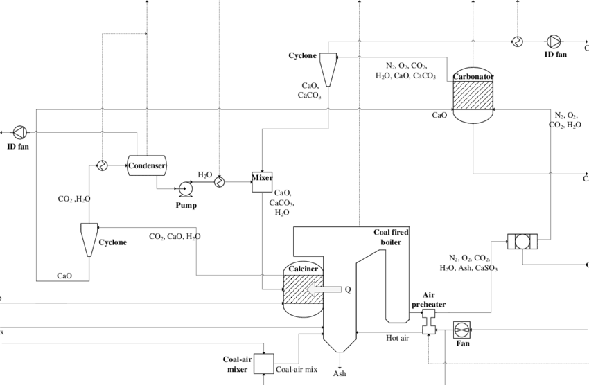 Process flow diagram based on heat transfer concept