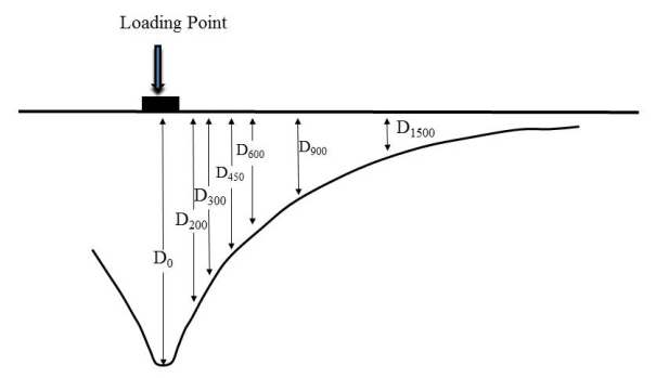 Typical FWD deflection bowl The maximum deflection (D 0