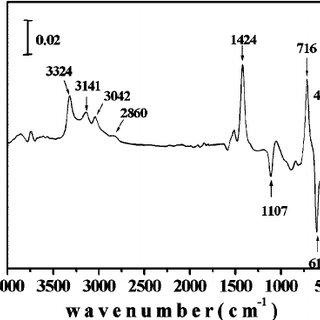 The schematic diagram of an FTIR analysis; ͑ a ͒ in situ