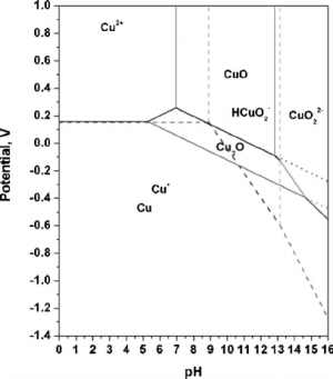 Pourbaix diagram of copper in CuH 2 O system at 25°C | Download Scientific Diagram