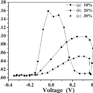 Pourbaix diagram of copper in Cu-H 2 O system at 25°C