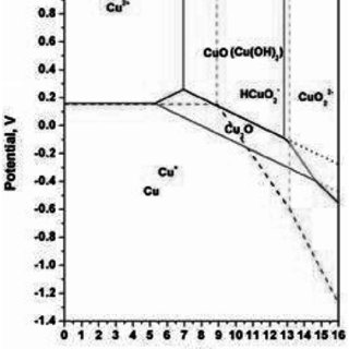 Pourbaix diagram of copper in Cu-H 2 O system [25