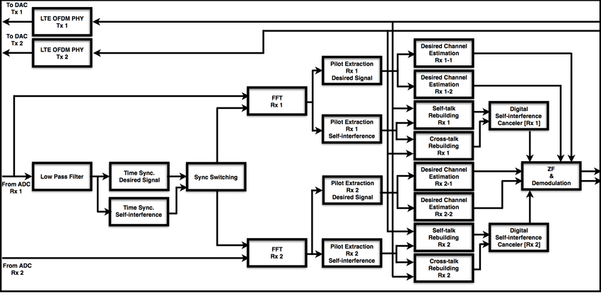 Block diagram of full duplex MIMO PHY design on multiple