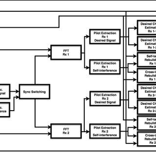 (PDF) Compact Full Duplex MIMO Radios in D2D Underlaid