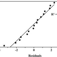 Normal probability plot of the residuals from the linear