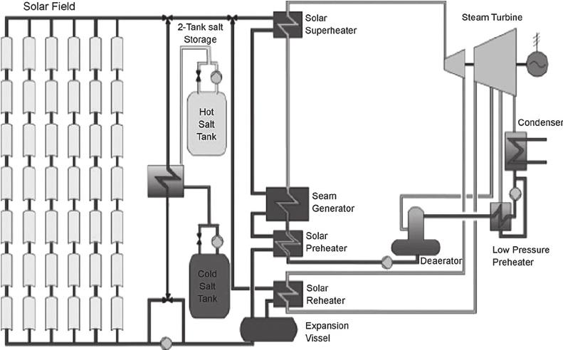 Schematic flow diagram of a parabolic trough power plant