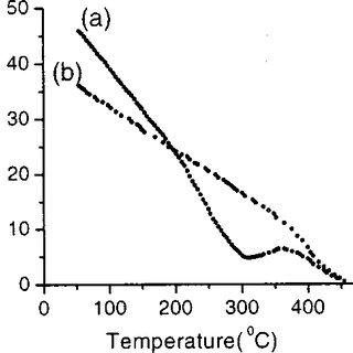 Temperature evolution of Mössbauer spectra of mouse liver