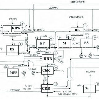 The complete thermal process flow diagram of the non-waste