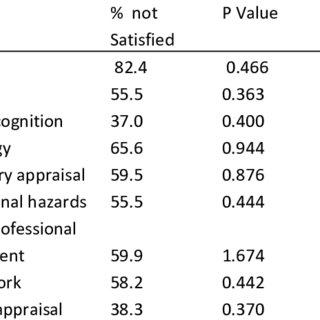 (PDF) Job satisfaction among nurses in Teaching Hospitals