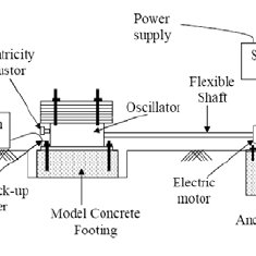 (PDF) Variation of soil stiffness with footing