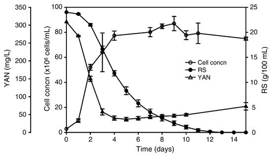 Fermentation kinetics for yeast strain PDM in grape juice