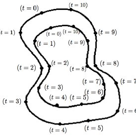 Example of a shape template. The Inner and outer contours