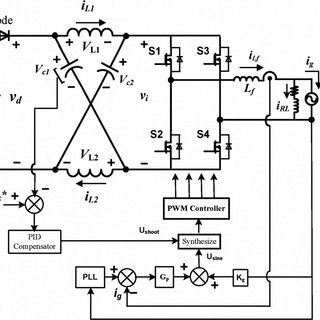 Block diagram for inverter current control with voltage