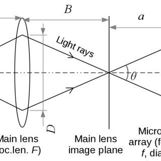 Light Ray Diagram. Free Move Object Inside Focal Length