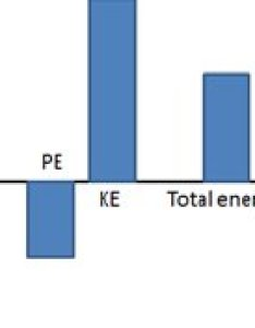 An example of energy bar chart in which the kinetic is greater than also rh researchgate