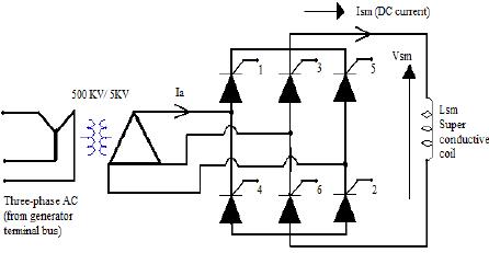 SMES unit with six-pulse bridge ac/dc thyristor controlled
