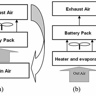 (PDF) Thermal management systems for EV's and HEV's