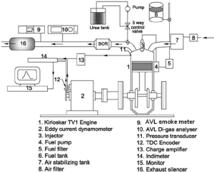 Schematic diagram of the engine test setup | Download
