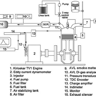 (PDF) Performance Evaluation of a Urea-water Selective