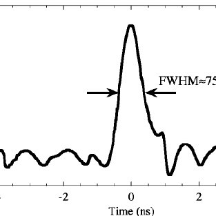 The microwave signal detected by the microwave diode