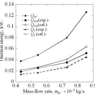 은 배기가스 유량 m g 의 변화에 따른 2 단 평판 후면에서의 담수생산량 m d 과 총 증류효율 Q e