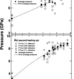 pressure temperature dependencies measured in the sample area of internal resistive heating dac gold [ 838 x 1309 Pixel ]
