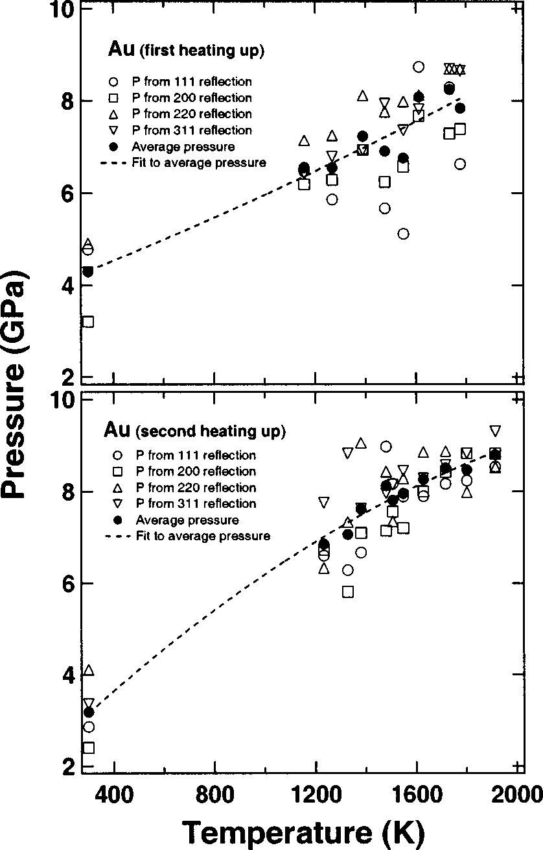 medium resolution of pressure temperature dependencies measured in the sample area of internal resistive heating dac gold
