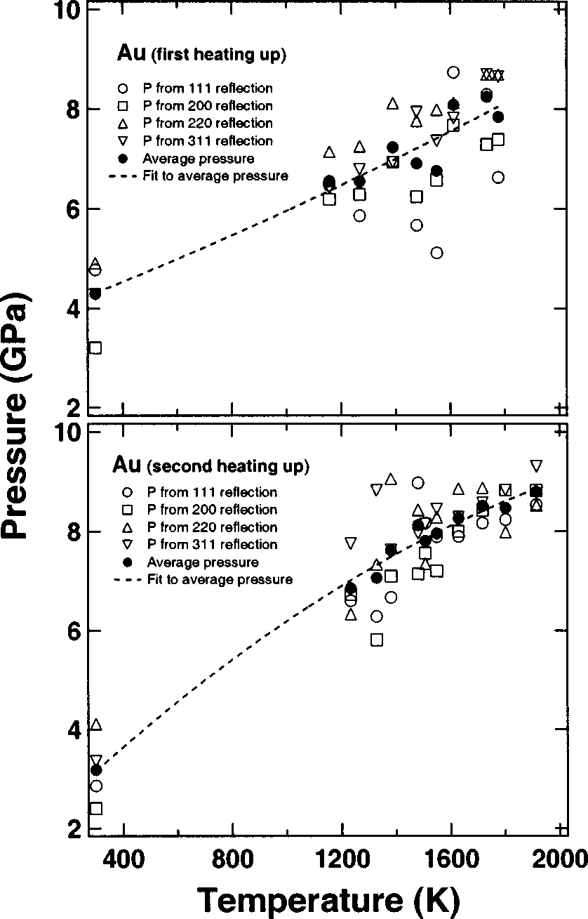 hight resolution of pressure temperature dependencies measured in the sample area of internal resistive heating dac gold