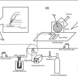 (PDF) Double Shroud Delivery of Silica Precursor for