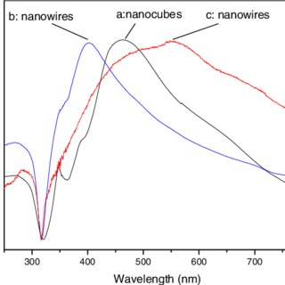 UV-vis absorption spectra of ethanol solutions that
