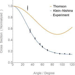 (PDF) Measurement of Differential Cross Section of Compton
