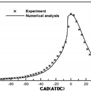 은 헵탄의 HCCI 연소과정에서 crank angle degree(이하 CAD)에 따른 온도 변화를