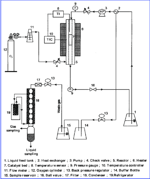 small resolution of schematic diagram of the catalytic wet oxidation employed to carry out the ammonia oxidation over cu