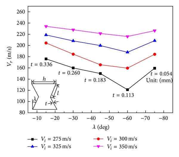 Tensile stress-strain curve of HSP material AA6060 T4
