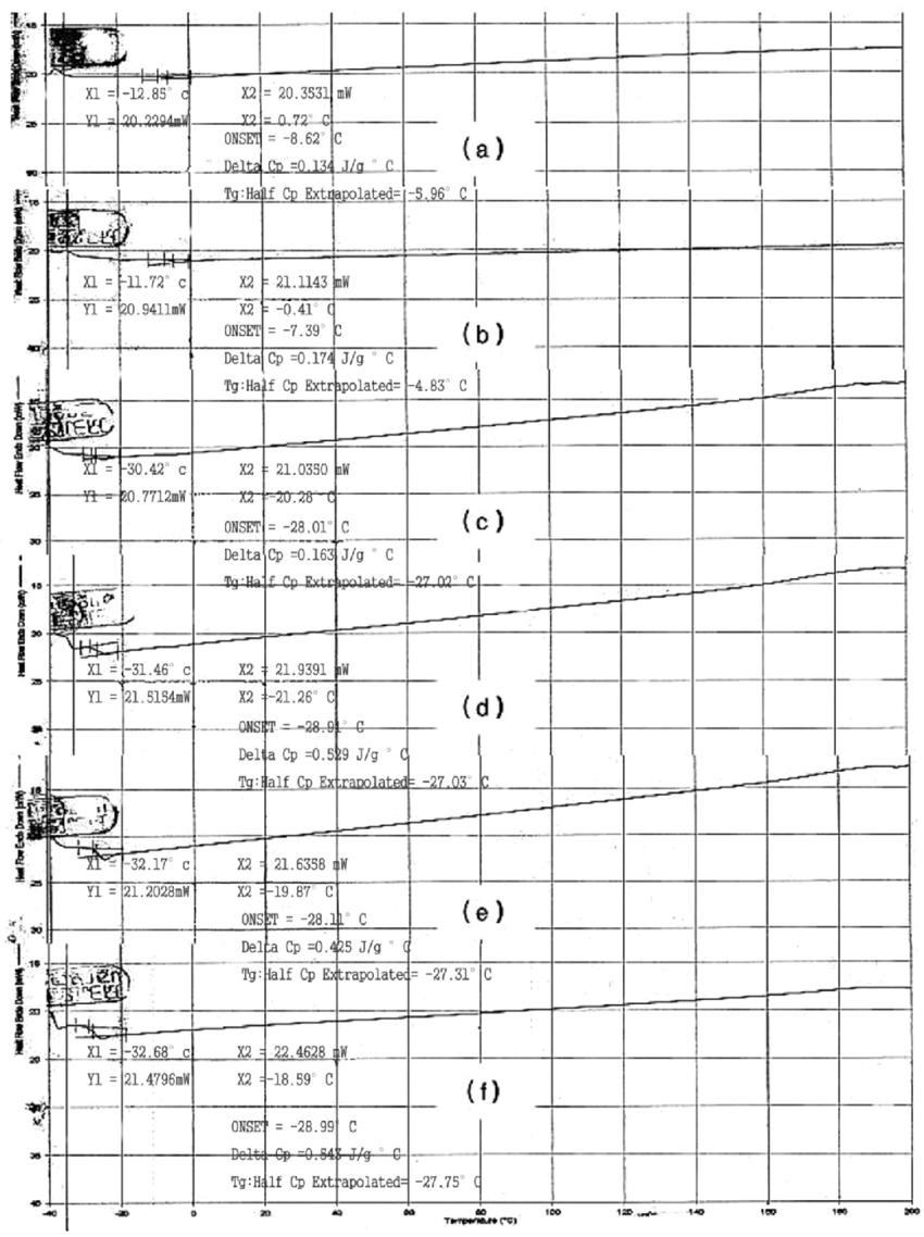 F 100 Composition