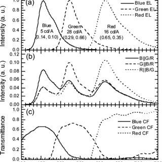 Contour plot of simulated emittance value versus