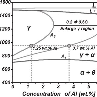 Effect of carbon on Fe-Al binary phase diagram for Fe (C