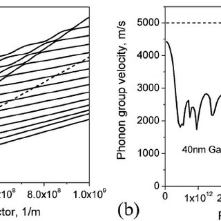 (PDF) Unusually low thermal conductivity of gallium