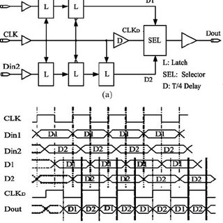 Schematic diagrams for (a) latch (b) selector in the MUX