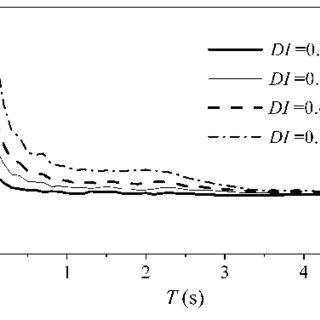 (PDF) Constant damage inelastic displacement ratios for