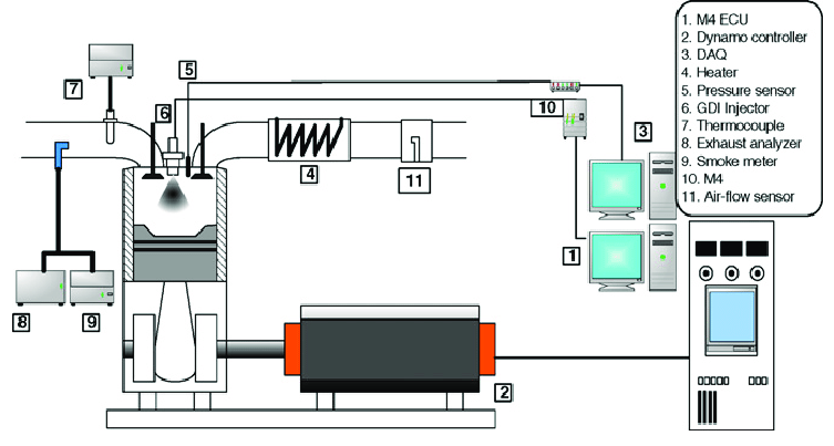 Schematic diagram of direct injection type CAI engine
