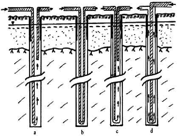 Classification of geothermal heat exchanger (a: open type
