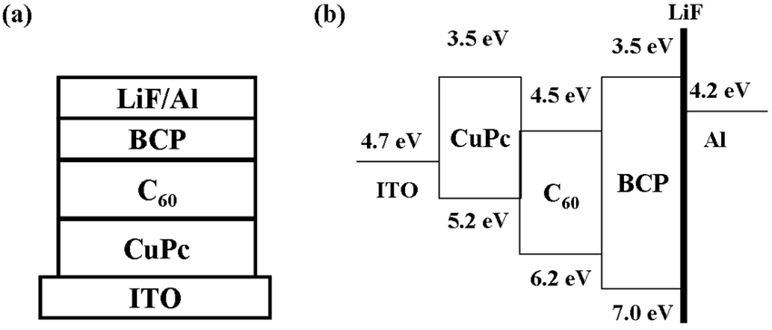 (a) Schematic device structure and (b) energy band diagram