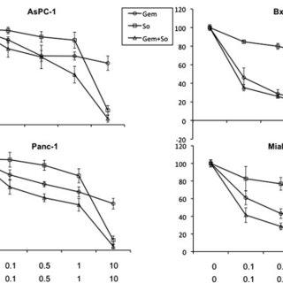 Sorafenib inhibits the Raf/MEK/ERK signaling pathway