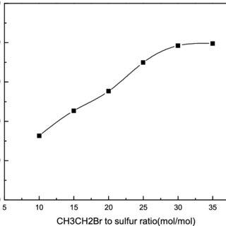 Effect of bromoethane-to-sulfur ratio on desulfurization