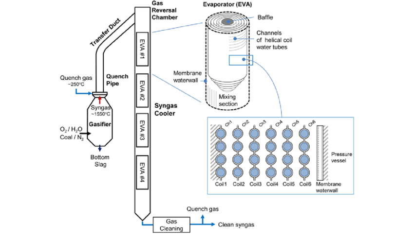 Schematic of the syngas cooler in the gasification block