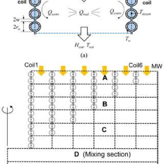 (PDF) Modeling and analysis of a syngas cooler with