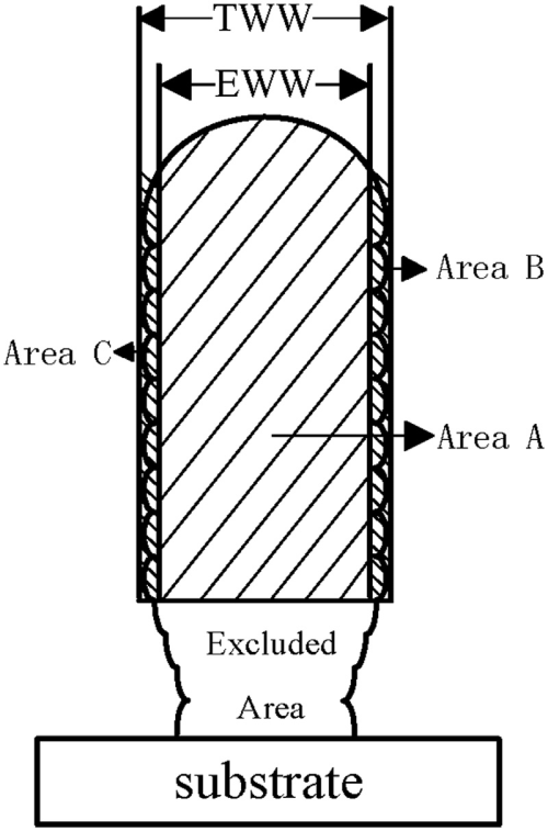 small resolution of schematic of the wall width tww is the total wall width and eww is